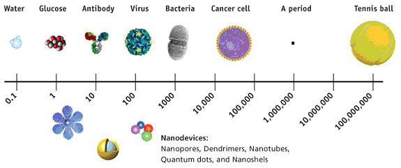 nanotech_fda_food_news_romania