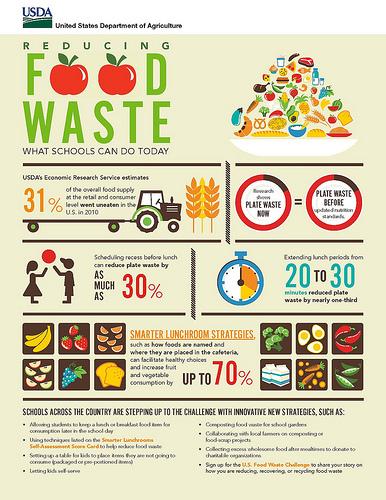 15032644782_1b9d7530d8_Food-waste